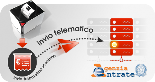 https://www.bssistemi.net/admin/public/upload/blog/16/small-scontrino-telematico-02.png-img